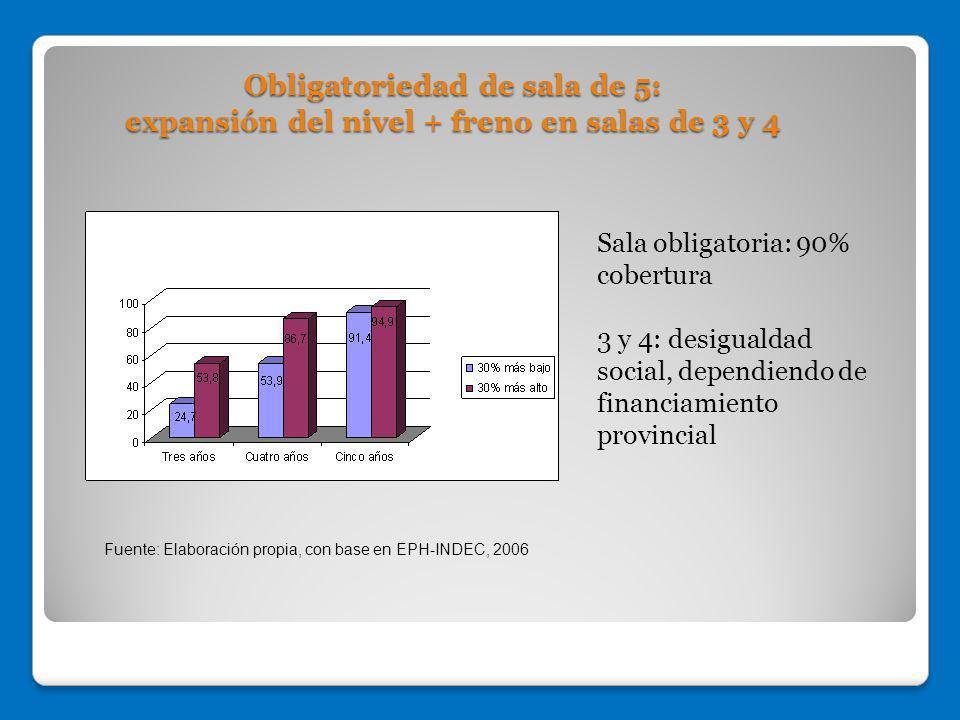 Obligatoriedad de sala de 5: expansión del nivel + freno en salas de 3 y 4 Sala obligatoria: 90% cobertura 3 y 4: desigualdad social, dependiendo de f