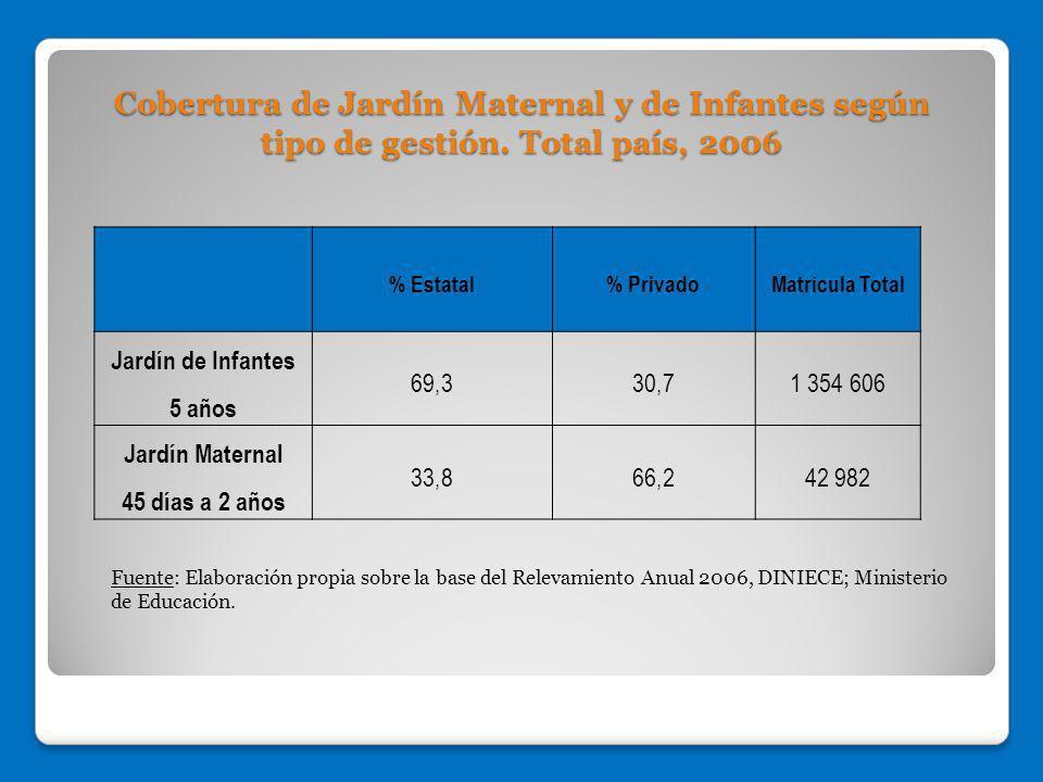 Cobertura de Jardín Maternal y de Infantes según tipo de gestión. Total país, 2006 Fuente: Elaboración propia sobre la base del Relevamiento Anual 200