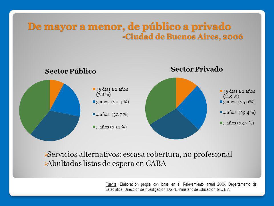 Servicios alternativos: escasa cobertura, no profesional Abultadas listas de espera en CABA De mayor a menor, de público a privado -Ciudad de Buenos A