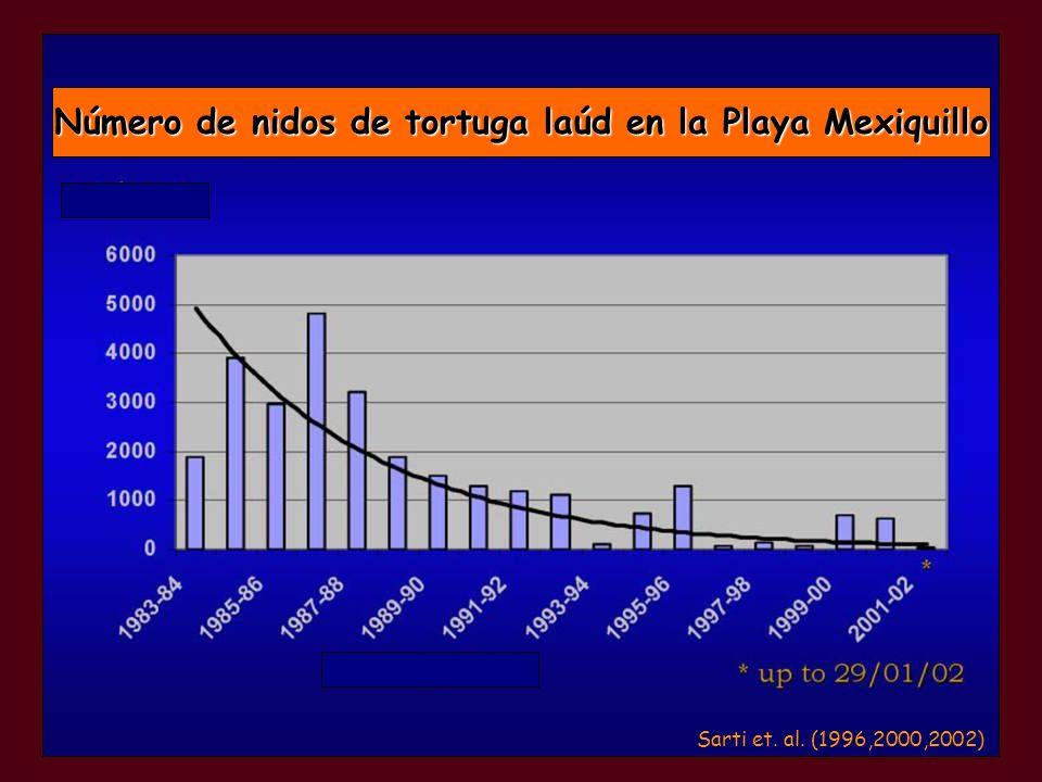 Número de nidos de tortuga laúd en la Playa Mexiquillo Sarti et. al. (1996,2000,2002)