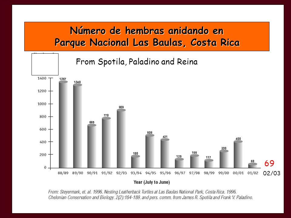 Número de hembras anidando en Parque Nacional Las Baulas, Costa Rica Parque Nacional Las Baulas, Costa Rica From Spotila, Paladino and Reina 69 02/03
