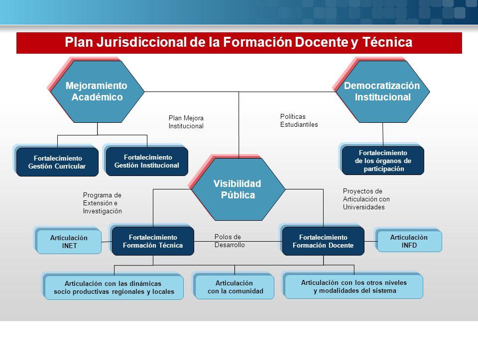 Plan Jurisdiccional de la Formación Docente y Técnica Mejoramiento Académico Democratización Institucional Visibilidad Pública Fortalecimiento Gestión