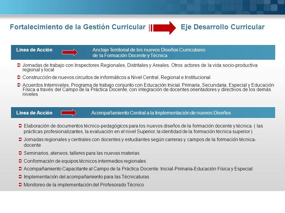 Línea de Acción Revisión y elaboración de los nuevos Diseños Curriculares Revisión de los Diseños de la Formación Técnica: Mecánica Liviana, Gastronomía.