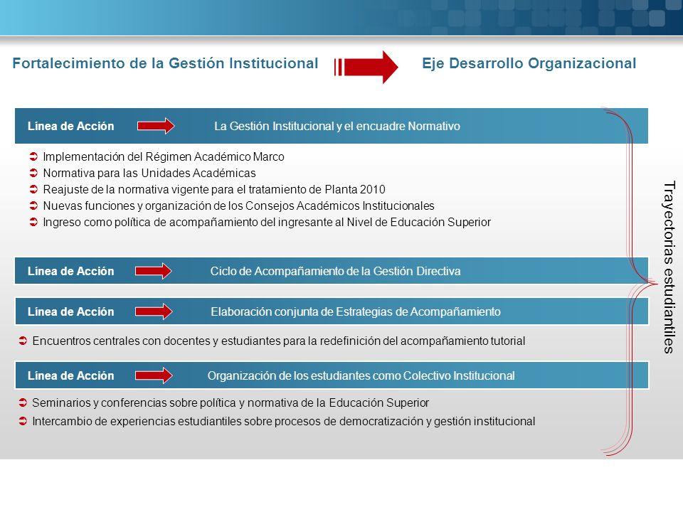 Fortalecimiento de la Gestión Institucional Eje Desarrollo Organizacional Línea de Acción La Gestión Institucional y el encuadre Normativo Implementac