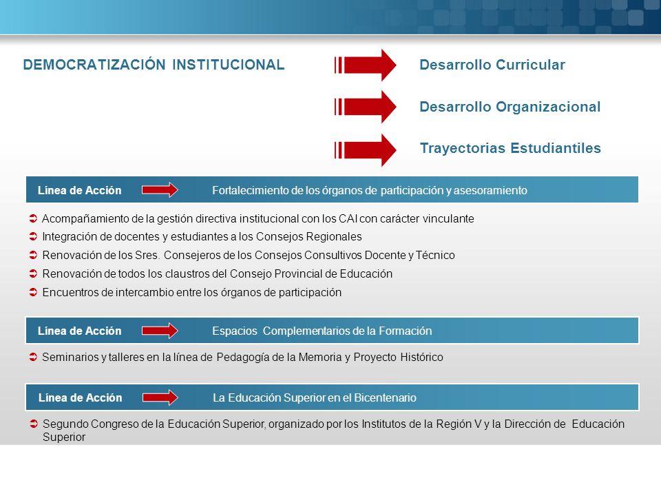 DEMOCRATIZACIÓN INSTITUCIONAL Desarrollo Curricular Acompañamiento de la gestión directiva institucional con los CAI con carácter vinculante Integraci