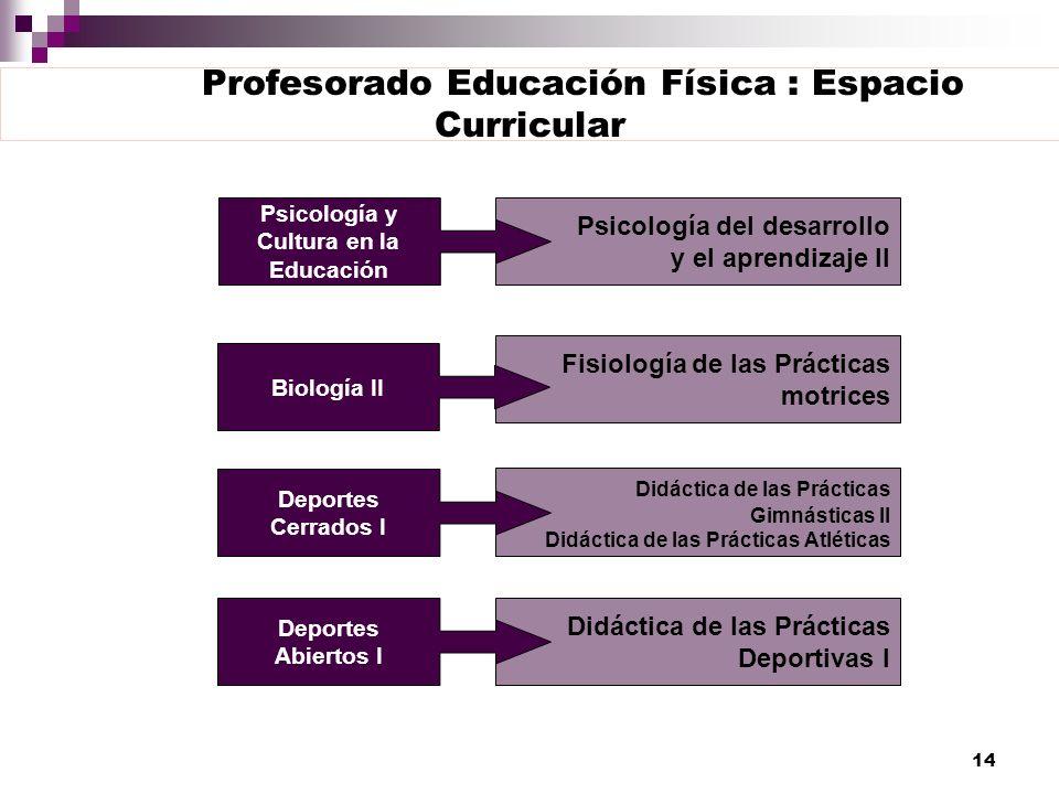 14 Profesorado Educación Física : Espacio Curricular Psicología del desarrollo y el aprendizaje II Fisiología de las Prácticas motrices Didáctica de l