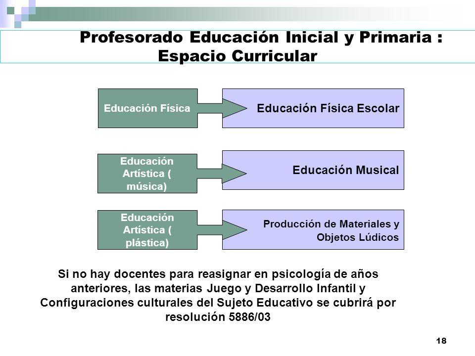 18 Profesorado Educación Inicial y Primaria : Espacio Curricular Educación Física Escolar Educación Musical Producción de Materiales y Objetos Lúdicos
