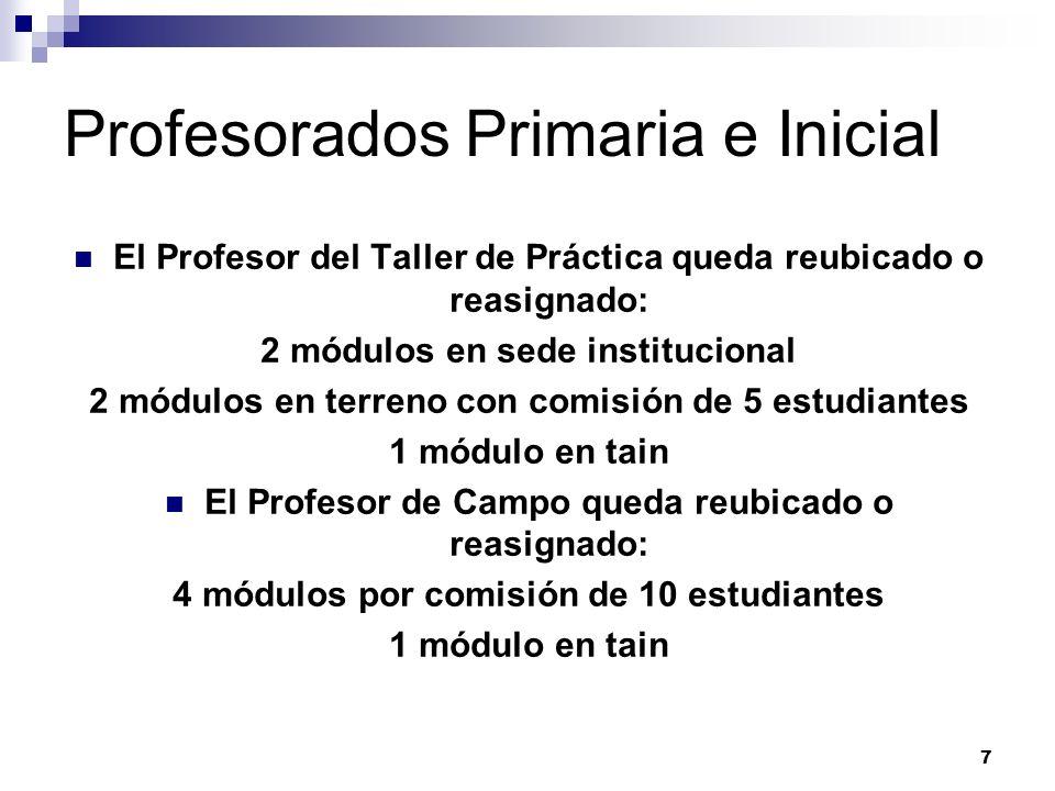 7 Profesorados Primaria e Inicial El Profesor del Taller de Práctica queda reubicado o reasignado: 2 módulos en sede institucional 2 módulos en terren