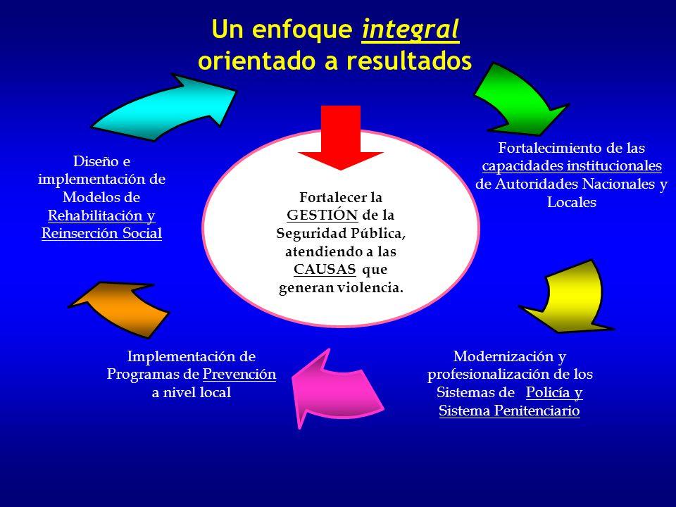 II. El enfoque en los Programas De Seguridad Ciudadana aprobado en los países II. El enfoque en los Programas De Seguridad Ciudadana aprobado en los p