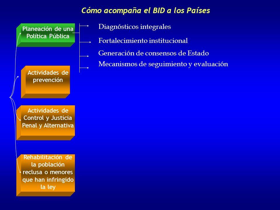 Cómo acompaña el BID a los países Planeación de una Política Pública Rehabilitación de la población reclusa o menores que han infringido la ley Activi