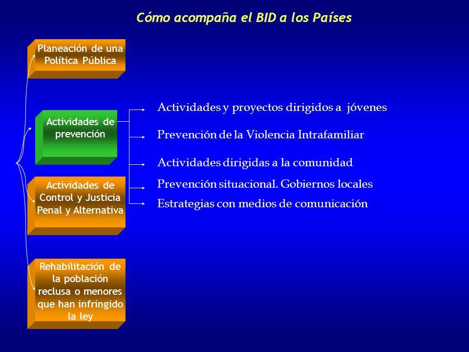 Cómo acompaña el BID a los Países Planeación de una Política Pública Actividades de prevención Actividades de Control y Justicia Penal y Alternativa R