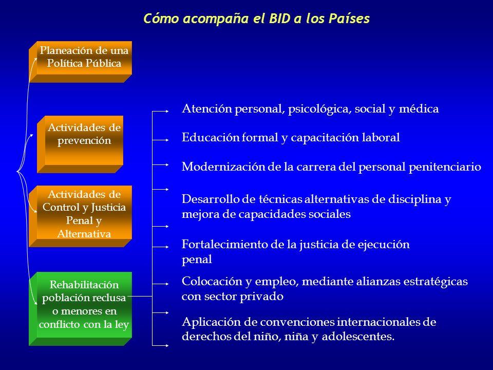 Planeación de una Política Pública Actividades de prevención Actividades de Control y Justicia Penal y Alternativa Rehabilitación de la población recl