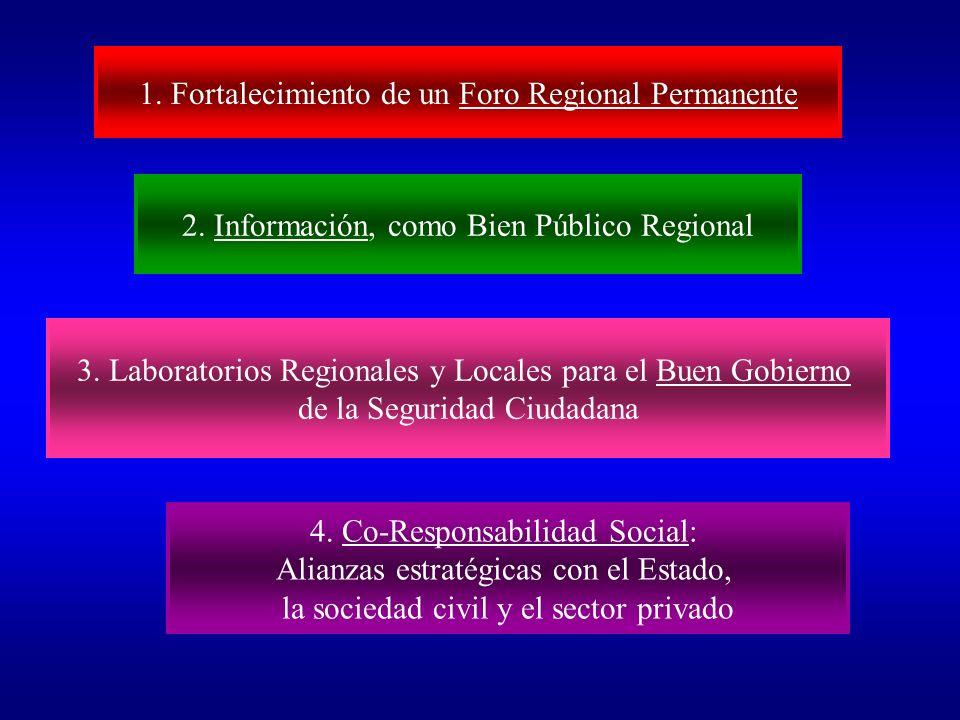 Nuevas Iniciativas BID en Seguridad Ciudadana (2009/2011) Nuevas Iniciativas BID en Seguridad Ciudadana (2009/2011)