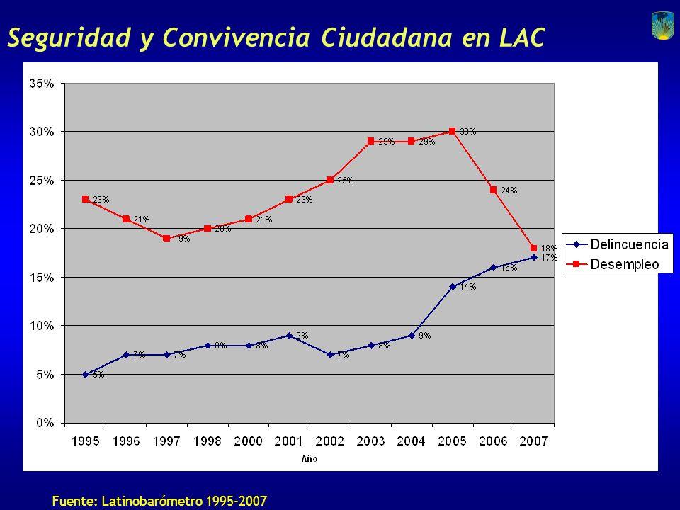 Seguridad y Convivencia Ciudadana en LAC Tasa de homicidios por 100.000 habitantes (2002 o más reciente) ( Fuente: Crime, Violence, and Development: T