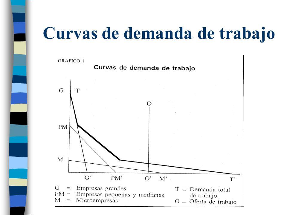 Curvas de demanda de trabajo