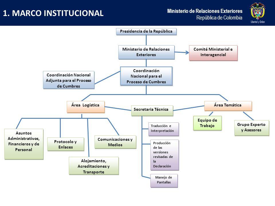 1. MARCO INSTITUCIONAL Ministerio de Relaciones Exteriores República de Colombia Presidencia de la República Ministerio de Relaciones Exteriores Comit