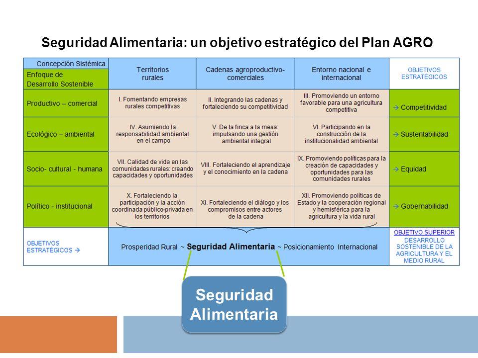 Seguridad Alimentaria Seguridad Alimentaria: un objetivo estratégico del Plan AGRO