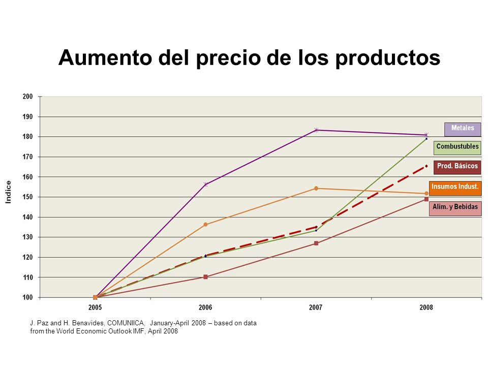 Aumento del precio de los productos J. Paz and H. Benavides, COMUNIICA, January-April 2008 – based on data from the World Economic Outlook IMF, April