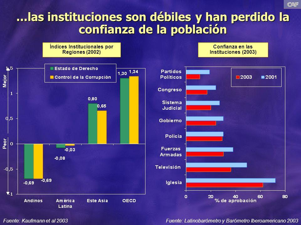 ...las instituciones son débiles y han perdido la confianza de la población Fuente: Kaufmann et al 2003Fuente: Latinobarómetro y Barómetro Iberoamericano 2003 Confianza en las Instituciones (2003) Índices Institucionales por Regiones (2002)