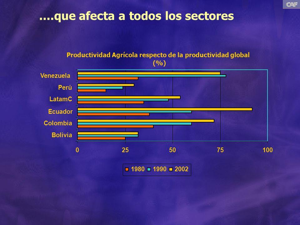 ....que afecta a todos los sectores Productividad Agrícola respecto de la productividad global (%) 0255075100 Bolivia Colombia Ecuador LatamC Perú Venezuela 198019902002