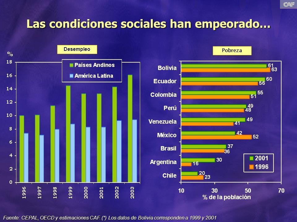 Las condiciones sociales han empeorado... Desempleo Pobreza Fuente: CEPAL, OECD y estimaciones CAF.