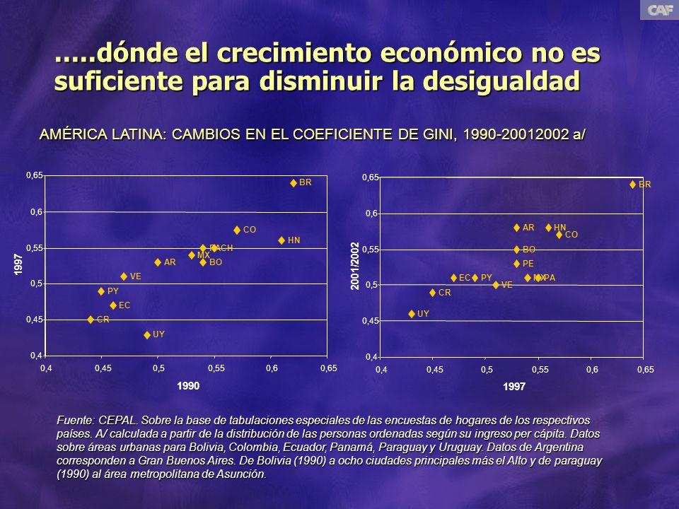 .....dónde el crecimiento económico no es suficiente para disminuir la desigualdad BR CO HN CHPA MX BOAR VE PY EC CR UY 0,4 0,45 0,5 0,55 0,6 0,65 0,40,450,50,550,60,65 1990 1997 BR CO HN PE PAMX BO AR VE PYEC CR UY 0,4 0,45 0,5 0,55 0,6 0,65 0,40,450,50,550,60,65 1997 2001/2002 Fuente: CEPAL.
