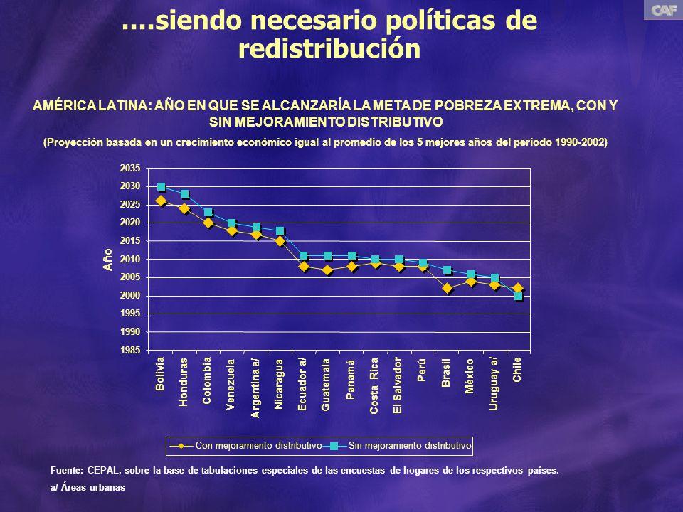 ....siendo necesario políticas de redistribución AMÉRICA LATINA: AÑO EN QUE SE ALCANZARÍA LA META DE POBREZA EXTREMA, CON Y SIN MEJORAMIENTO DISTRIBUTIVO (Proyección basada en un crecimiento económico igual al promedio de los 5 mejores años del período 1990-2002) Fuente: CEPAL, sobre la base de tabulaciones especiales de las encuestas de hogares de los respectivos países.