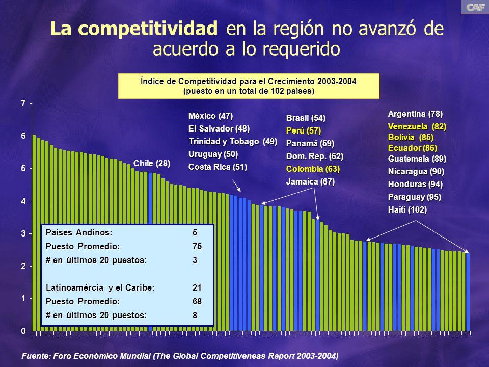 Chile (28) México (47) El Salvador (48) Trinidad y Tobago (49) Uruguay (50) Costa Rica (51) Brasil (54) Perú (57) Panamá (59) Dom.