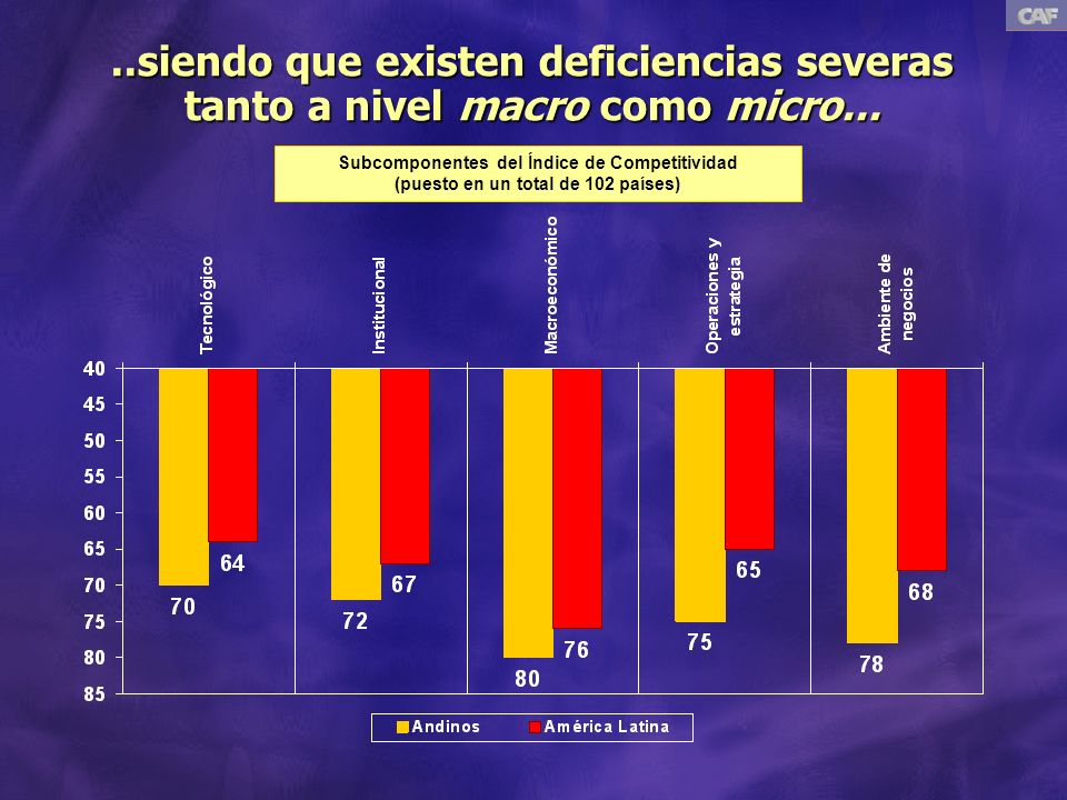 ..siendo que existen deficiencias severas tanto a nivel macro como micro...