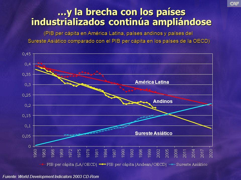 ...y la brecha con los países industrializados continúa ampliándose Fuiente: World Development Indicators 2003 CD-Rom América Latina (PIB per cápita en América Latina, países andinos y países del Sureste Asiático comparado con el PIB per cápita en los países de la OECD) Andinos Sureste Asiático