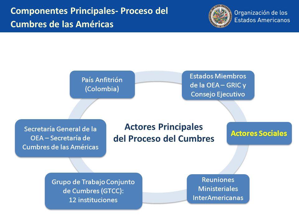 Componentes Principales- Proceso del Cumbres de las Américas Actores Principales del Proceso del Cumbres País Anfitrión (Colombia) Reuniones Ministeri