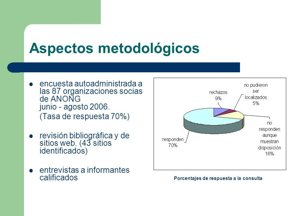 Aspectos metodológicos encuesta autoadministrada a las 87 organizaciones socias de ANONG junio - agosto 2006. (Tasa de respuesta 70%) revisión bibliog