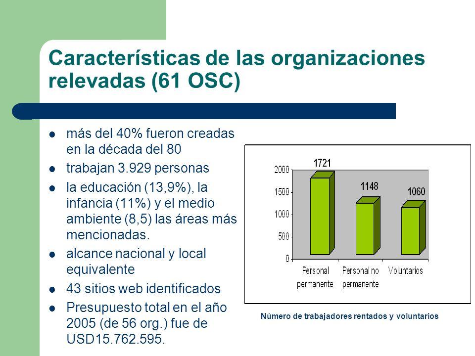 Características de las organizaciones relevadas (61 OSC) más del 40% fueron creadas en la década del 80 trabajan 3.929 personas la educación (13,9%),