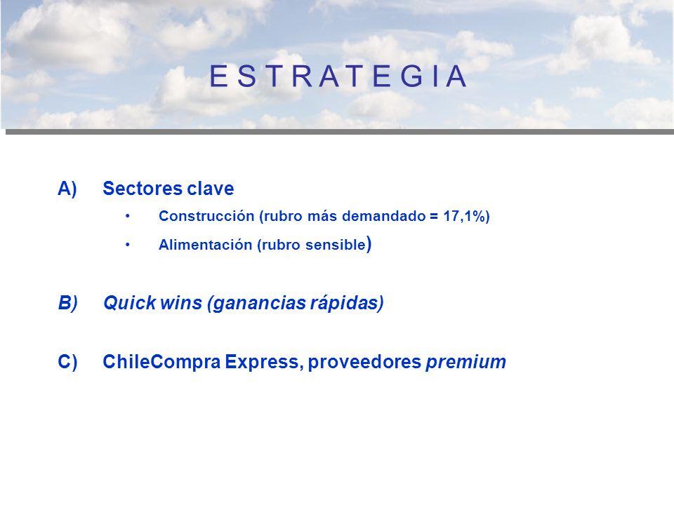 A)Sectores clave Construcción (rubro más demandado = 17,1%) Alimentación (rubro sensible ) B)Quick wins (ganancias rápidas) C)ChileCompra Express, pro