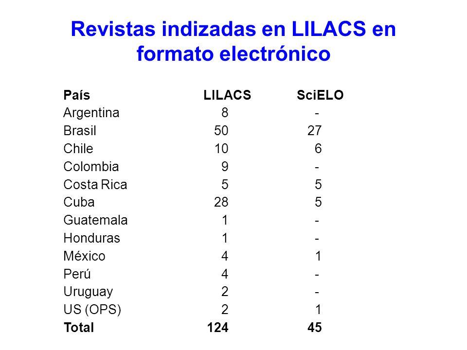 Revistas indizadas en LILACS en formato electrónico País LILACSSciELO Argentina 8 - Brasil 50 27 Chile 10 6 Colombia 9 - Costa Rica 5 5 Cuba 28 5 Guatemala 1 - Honduras 1 - México 4 1 Perú 4 - Uruguay 2 - US (OPS) 2 1 Total 124 45