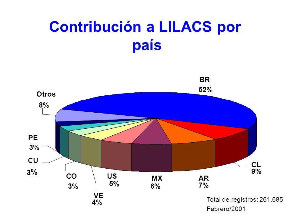 Contribución a LILACS por país BR 52% MX 6% US 5% CL 9% AR 7% VE 4% Otros 8% CO 3% CU 3%3% PE 3% Total de registros: 261.685 Febrero/2001