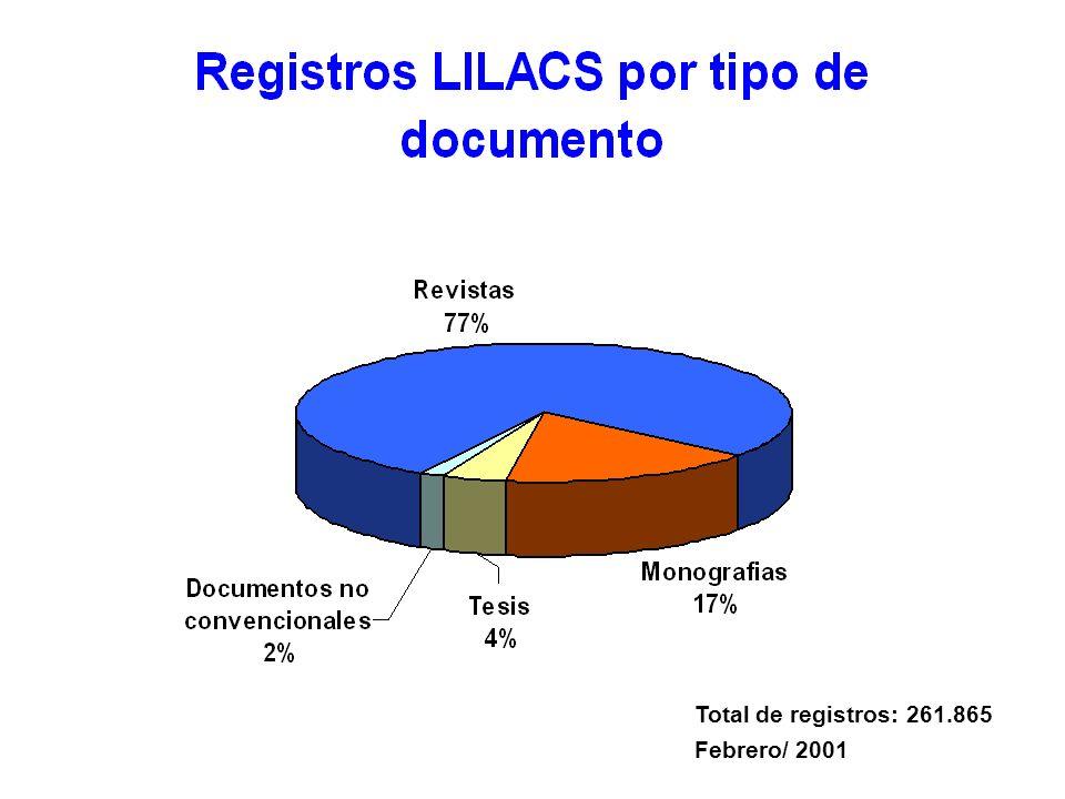 Total de registros: 261.865 Febrero/ 2001