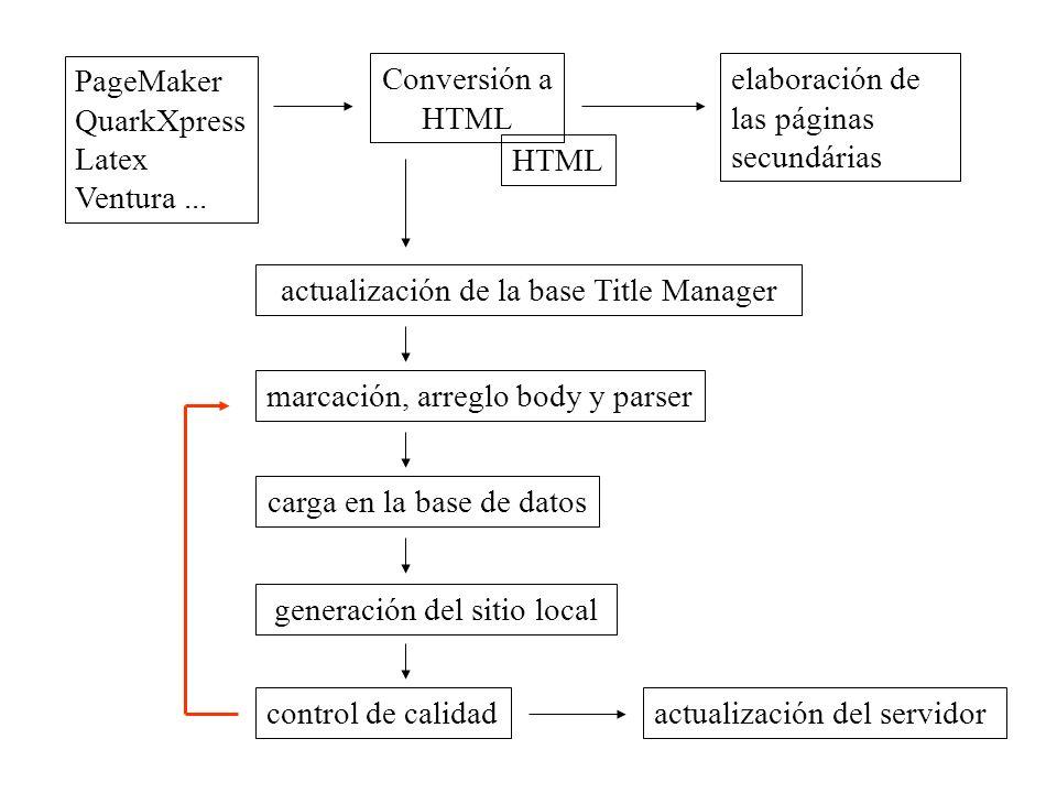 PageMaker QuarkXpress Latex Ventura... Conversión a HTML actualización de la base Title Manager HTML elaboración de las páginas secundárias marcación,