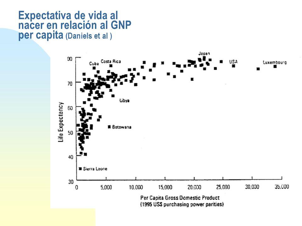 Riqueza y expectativa de vida en países con GDP per capita superior a US$10.000 (Daniels et al)