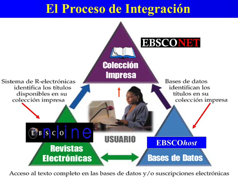 AGREGACION èEBSCO host INTEGRACIÓN èEBSCO Online ENLACES (LINKS) è del EBSCO host al EBSCO Online o a múltiples bases de datos referenciales Cómo …..