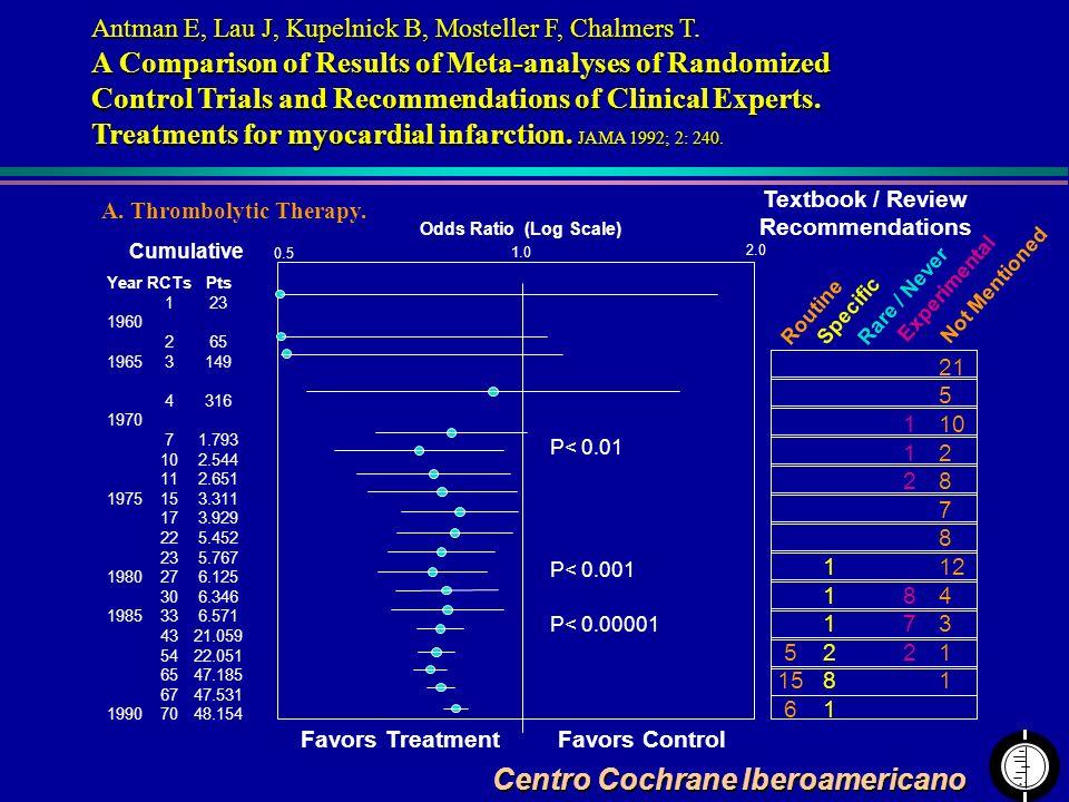 Centro Cochrane Iberoamericano Antman E, Lau J, Kupelnick B, Mosteller F, Chalmers T. A Comparison of Results of Meta-analyses of Randomized Control T