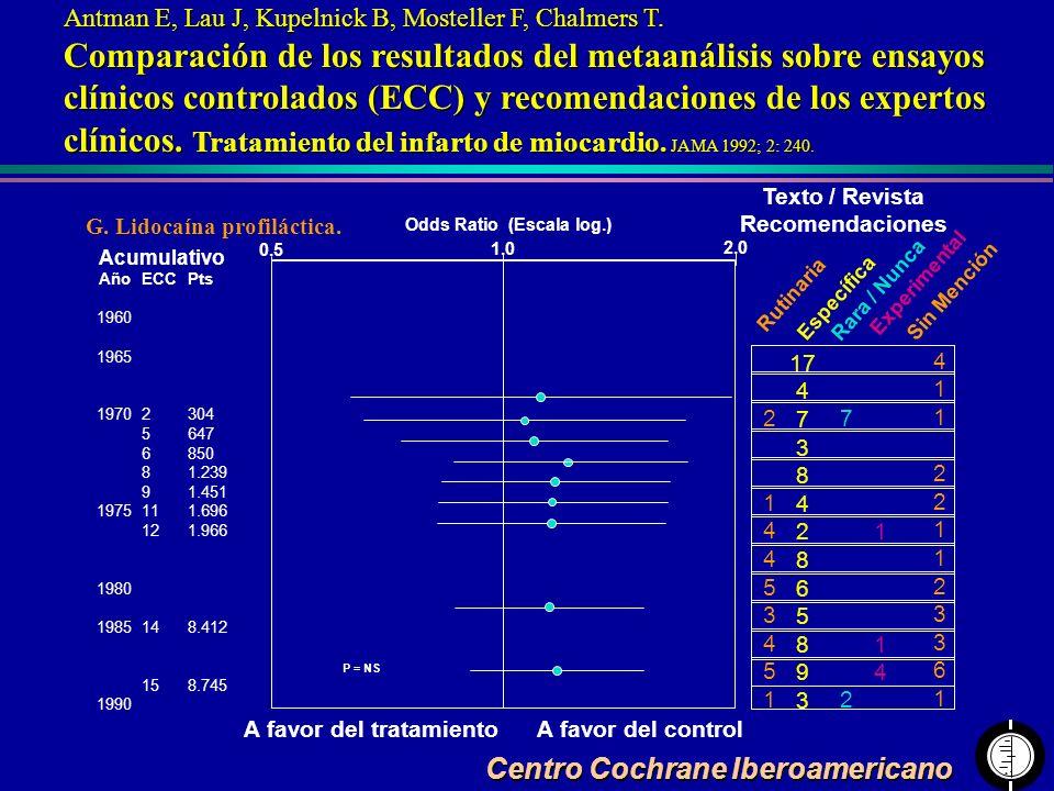 Centro Cochrane Iberoamericano Antman E, Lau J, Kupelnick B, Mosteller F, Chalmers T. Comparación de los resultados del metaanálisis sobre ensayos clí