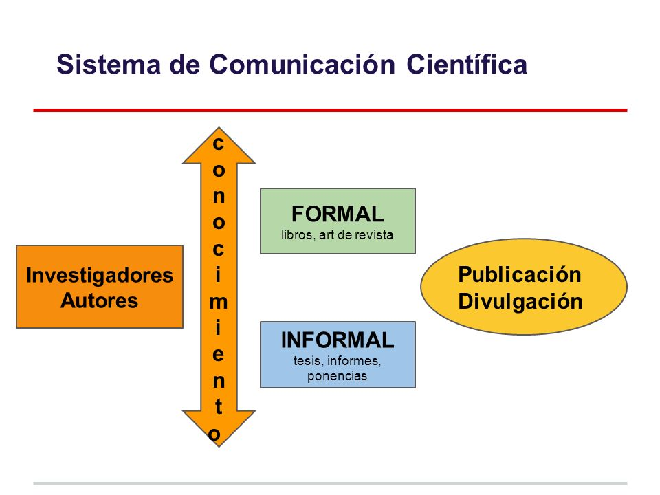 Sistema de Comunicación Científica Investigadores Autores conocimientoconocimiento FORMAL libros, art de revista INFORMAL tesis, informes, ponencias Publicación Divulgación