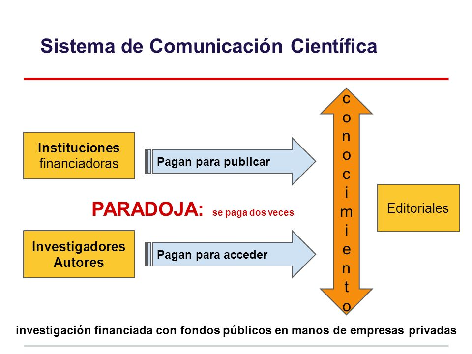Investigadores Autores conocimientoconocimiento Instituciones financiadoras Pagan para acceder Pagan para publicar PARADOJA: se paga dos veces Editoriales investigación financiada con fondos públicos en manos de empresas privadas Sistema de Comunicación Científica