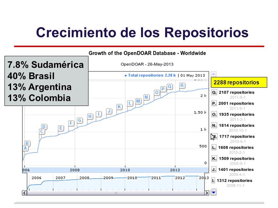 Crecimiento de los Repositorios 7.8% Sudamérica 40% Brasil 13% Argentina 13% Colombia 2288 repositorios