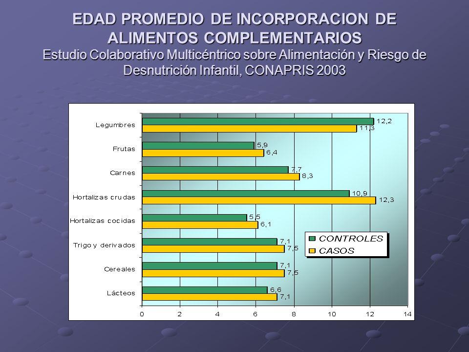 EDAD PROMEDIO DE INCORPORACION DE ALIMENTOS COMPLEMENTARIOS Estudio Colaborativo Multicéntrico sobre Alimentación y Riesgo de Desnutrición Infantil, C