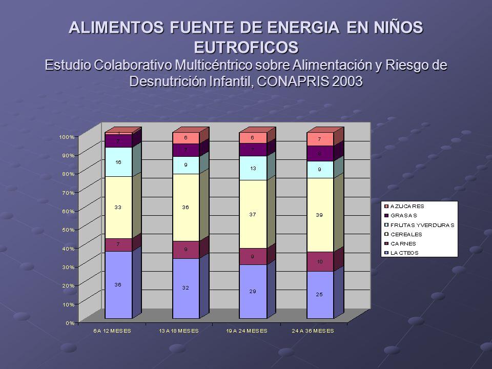 ALIMENTOS FUENTE DE ENERGIA EN NIÑOS EUTROFICOS Estudio Colaborativo Multicéntrico sobre Alimentación y Riesgo de Desnutrición Infantil, CONAPRIS 2003