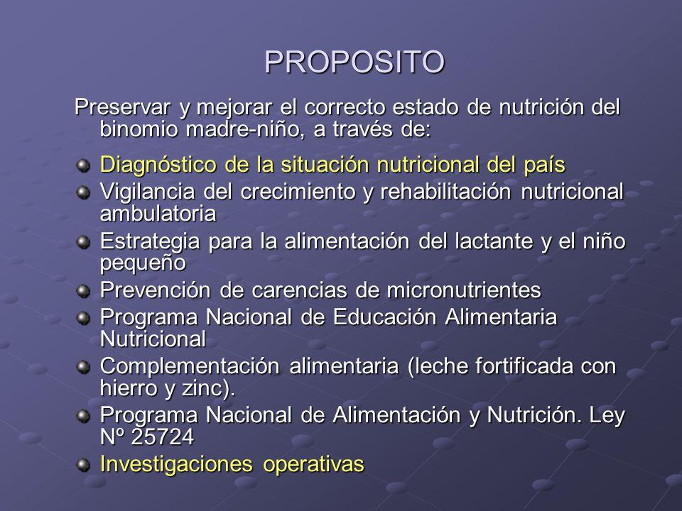 PROPOSITO Preservar y mejorar el correcto estado de nutrición del binomio madre-niño, a través de: Diagnóstico de la situación nutricional del país Vi