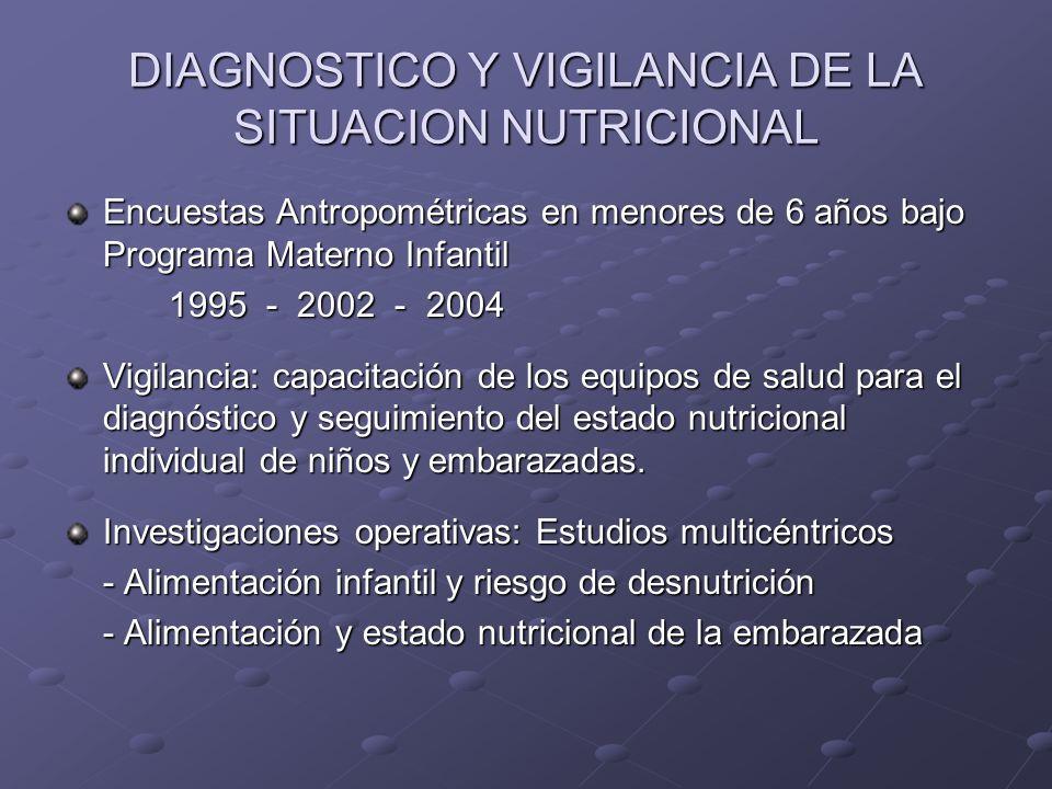 DIAGNOSTICO Y VIGILANCIA DE LA SITUACION NUTRICIONAL Encuestas Antropométricas en menores de 6 años bajo Programa Materno Infantil 1995 - 2002 - 2004