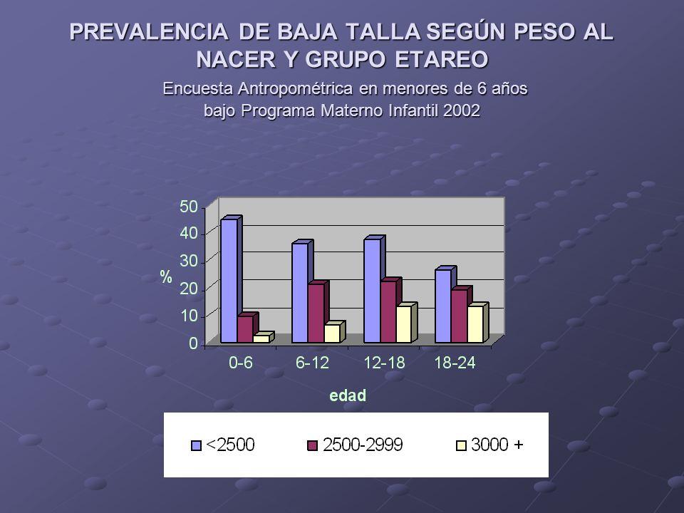 DURACION PROMEDIO DE LACTANCIA EN PROVINCIAS SELECCIONADAS DURACION PROMEDIO DE LACTANCIA EN PROVINCIAS SELECCIONADAS Encuesta Antropométrica en menores de 6 años bajo PMI 2004